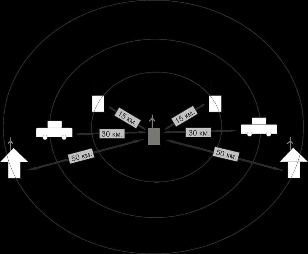 Радиосвязь с базовой станцией