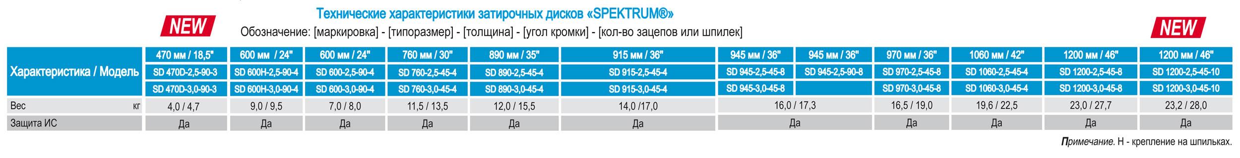 затирочные диски Спектрум Spektrum для бетоноотделочных  или затирочных машин  характеристики