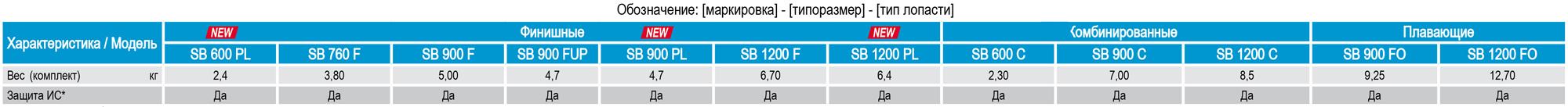 Технические характеристики, показатели, параметры лопастей для затирочных машин СПЕКТРУМ финишных, плавающих, комбинированных