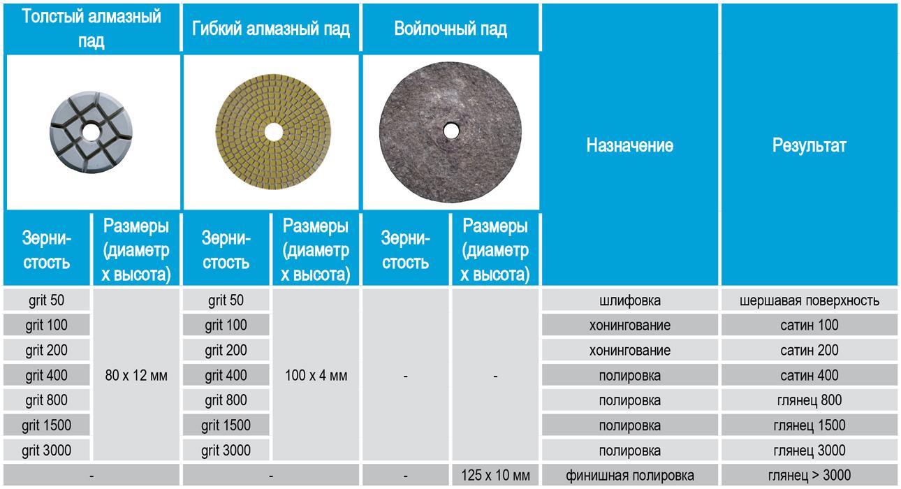 Применение падов СПЕКТРУМ алмазных, абразивных, войлочных при шлифовке, полировке бетона, камня, мраморной крошки, терраццо, мрамора, гранита