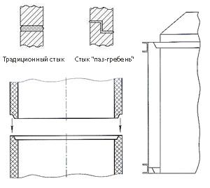 Схема опалубки колодезных колец