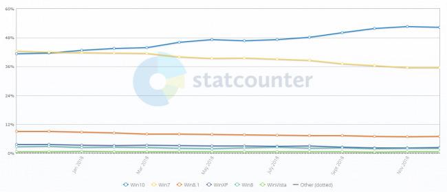 Windows 10 действительно популярнее Windows 7